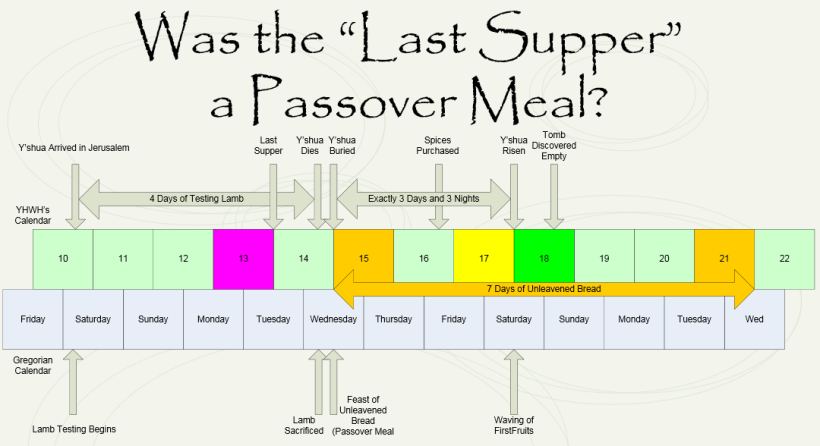 Was the Last Supper a Passover Meal